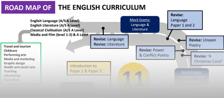 https://iscaexeter.co.uk/wp-content/uploads/2020/12/Curriculum-Roadmap-ENGLISH-2020.pdf